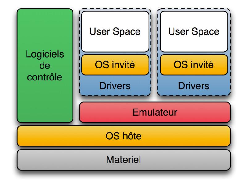 Xen(Domain-0/U)のメモリ割当量を変更する