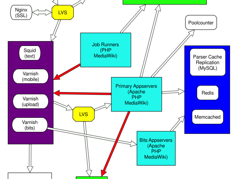 LVS + heartbeat2(v1モード) + ldirectord(apache連携)による負荷分散&冗長化その4[動作確認]
