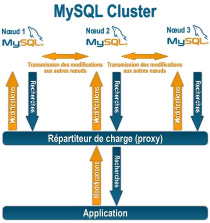 MySQLにおけるユーザー参照・権限確認・作成・削除
