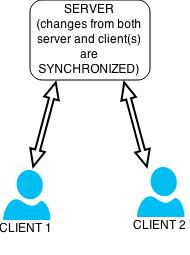 lsyncd+rsyncによる一方向ミラーリング